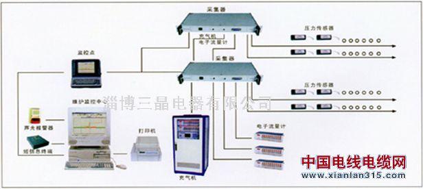 SJQJ易胜博ysb88手机版气压监控系统、充气机联网、易胜博ysb88手机版气压监测系统产品图片展示