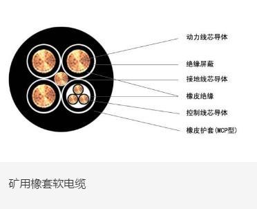 矿用橡套软易胜博ysb88手机版-太阳易胜博ysb88手机版产品图片展示