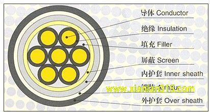 聚氯乙稀绝缘控制uedbet赫塔菲官网产品图片展示