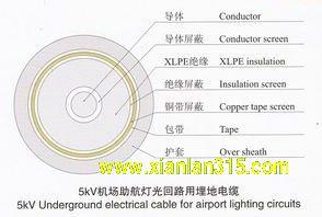 机场助航灯光回路用埋地易胜博ysb88手机版产品图片展示